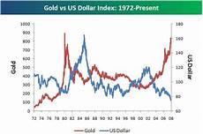 Gold Vs Oil Historical Chart Bespoke Investment Group Historical Chart Of Dollar Vs Gold
