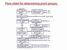 Flow Chart Point Group The Determination Of Point Groups