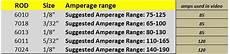 Welding Amp Chart Shielded Metal Arc Welding Rods Welding Rods Welding