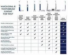 B Electric Toothbrush Comparison Chart Amazon Com B Smartseries 4000 Professional Care