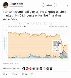 Bitcoin Dominance Chart October 2017 Cryptocurrency News Roundup Invest In