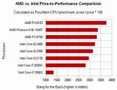 Amd Mobile Processor Comparison Chart Amd Beats Intel On Price Versus Performance Every Single