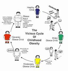 Overweight Diet Chart The Vicious Cycle Of Childhood Obesity Quit Childhood