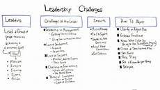 Describe A Leadership Experience Common Leadership Challenges Projectmanager Com