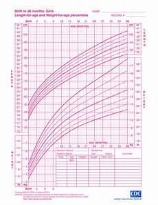 Baby Center Growth Chart Baby Girl Growth Chart Templates At Allbusinesstemplates Com