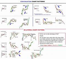 Chart Analysis Patterns Fxtimes Continuation Chart Pattern More On Trading