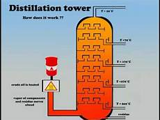 Distillation Tower Distillation Tower Youtube
