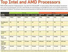Amd Mobile Processor Comparison Chart Chip Showdown A Guide To The Best Cpus Pcworld