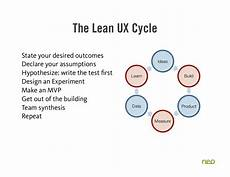 Lean Ux The Lean Ux Cycle State