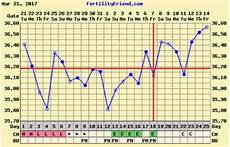 Bbt Charting For Dummies Bbt Charts Which Were A Bfp Getting