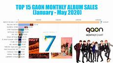 Gaon Album Chart Top 15 Gaon Chart K Pop Album Sales Of 2020 Updated