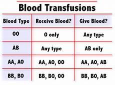 Transfusion Chart Transfusion On Tumblr