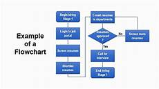 Flow Chart Powerpoint How To Create Flowchart In Powerpoint Step By Step