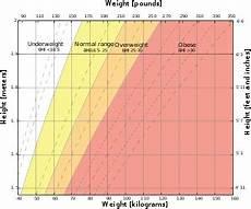 Overweight Diet Chart Underweight Wikipedia