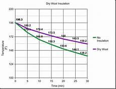 Gram Insulation Chart Wood Trekker Fleece Vs Wool Insulation