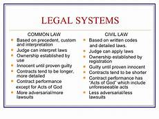 Common Law Vs Civil Law Mgnt4670 Ch 2 Differences In Political Economy