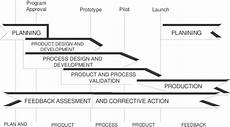 Product Quality Planning Timing Chart Apqp Product Quality Planning Timing Chart Download