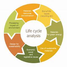 Life Cycle Analysis Product Life Cycle Process Flowchart Draw Flowcharts