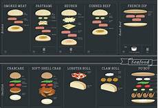 Sandwich Chart Infographic A Delicious Illustrated Chart Of Sandwiches
