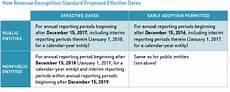 New Revenue Recognition Standard Proposed Deferral Of Revenue Recognition Changes