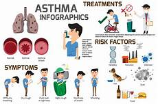 Asthma Signs And Symptoms Asthma Treatment In Annapolis Md Asthma Amp Pulmonary