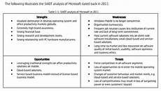 Microsoft Opportunities Swot Business Daily Microsoft Lumia Swot Analysis By