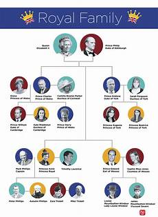 Queen Elizabeth Lineage Chart Royal Family Tree This Chart Explains It All Reader S