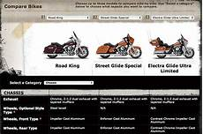 Easily Compare The 2014 Harley Davidson Models At Cyril
