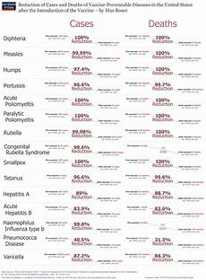 Vaccine Preventable Diseases Chart Reduction Of Cases And Deaths Of Vaccine Preventable