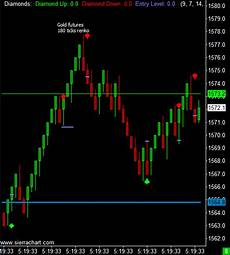Free Live Commodity Charts Real Time Streaming Free Premium Futures And Charts E Mini