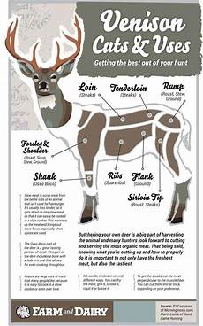 Meat Processing Chart 330 Best Iowa Hunting Images On Pinterest Iowa Wildlife