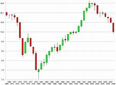 Forex Realtime Charts Free Live Forex Charts Software Why Does Ebay Compensate