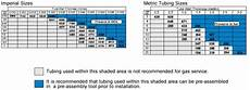 Glass Tubing Size Chart Duoloc Single Ferrule Compression Fittings Waverley Brownall