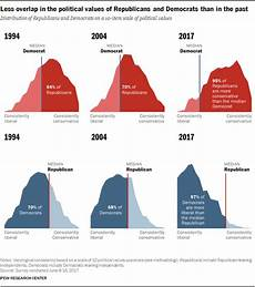 Congress Ideology Chart Why We Are To Blame For Our Broken Politics In 1 Chart