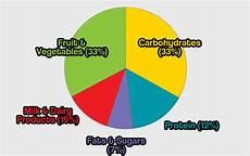 Your Pie Nutrition Chart Describe A Pie Chart Hugh Fox Iii