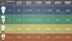 Led Wattage Conversion Chart How To Determine How Many Led Lumens You Ll Need To