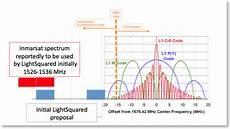 Spektrum Receiver Compatibility Chart Gps Spectrumtalk The Mss Blog