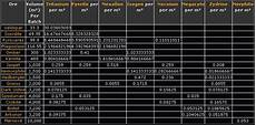 Online Ore Location Chart Online Mining Guide Ore Iskshop
