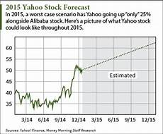 Yahoo Stock Forecast 2015 Yahoo Stock Forecast Why A 25 Gain Is Just The Start