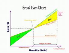 How To Create A Breakeven Chart Break Even Charts