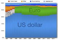 Global Currency Chart Reserve Currency Wikipedia