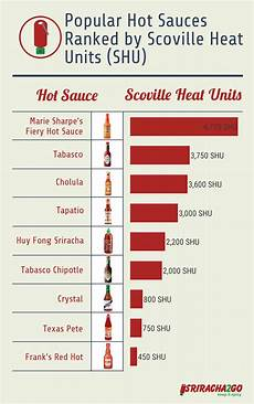Sauces Ranked By Scoville Units Infographic