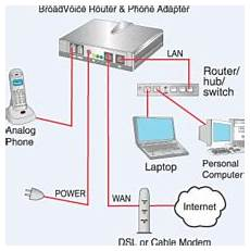 Voice Over Ip Protocol Voice Over Ip Wikipedia