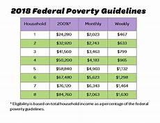 2018 Federal Poverty Level Chart Pdf Other Questions Answered City Fresh