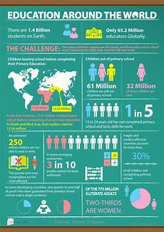 education infographics education around the world infographic education