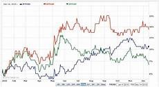 Usd Vs Jpy Live Chart Usd Vs Other Currencies Chart Currency Exchange Rates