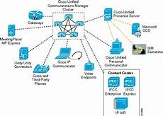 Cisco Unified Communications Design Guide Voice Over Wireless Lan 4 1 Design Guide Voice Over Wlan