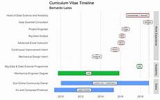 Cv Linen Chart Visualize Your Cv S Timeline With R Gantt Chart Style
