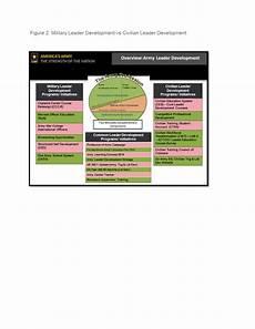 Military Police Career Progression Chart Civilian Education System Provides For Leader Development