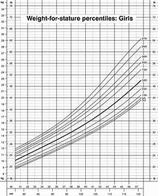 Height Percentile Chart Girl Weight For Stature Percentiles Girls Cdc Growth Charts